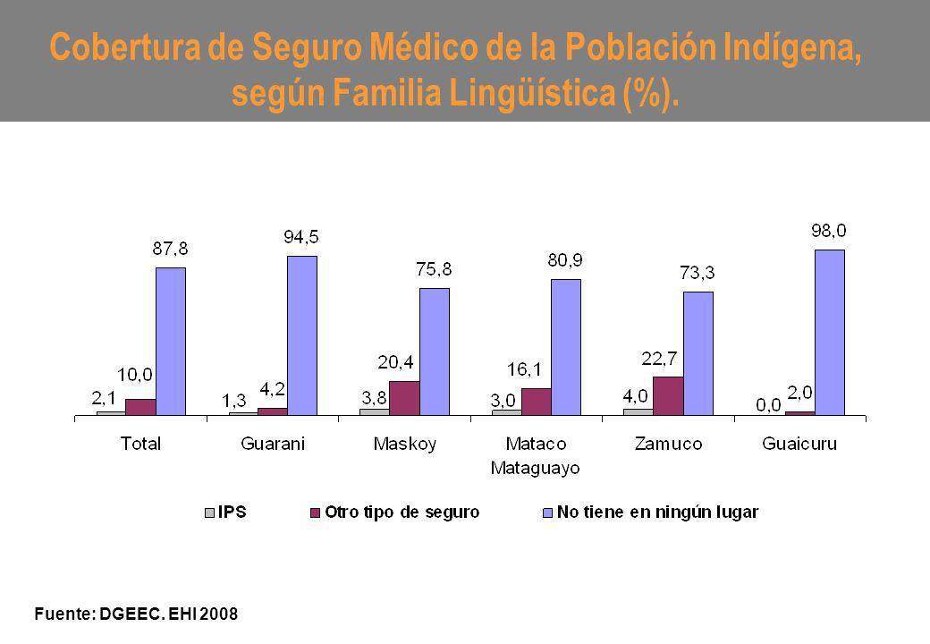 Cobertura de Seguro Médico de la Población Indígena, según Familia Lingüística (%). Fuente: DGEEC. EHI 2008