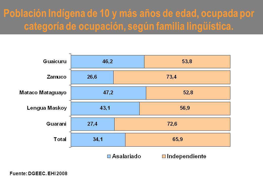 Población Indígena de 10 y más años de edad, ocupada por categoría de ocupación, según familia lingüística. Fuente: DGEEC. EHI 2008