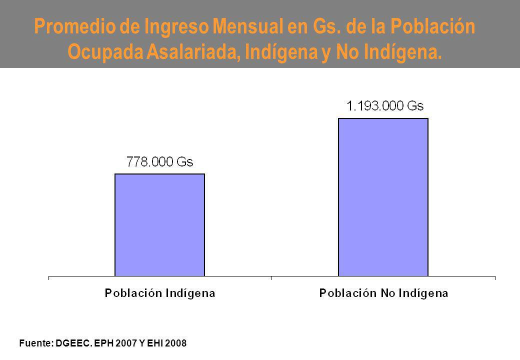 Promedio de Ingreso Mensual en Gs. de la Población Ocupada Asalariada, Indígena y No Indígena. Fuente: DGEEC. EPH 2007 Y EHI 2008