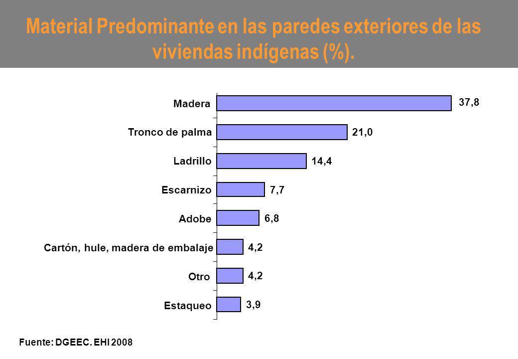 Material Predominante en las paredes exteriores de las viviendas indígenas (%). Fuente: DGEEC. EHI 2008 3,9 4,2 6,8 7,7 14,4 21,0 37,8 Estaqueo Otro C