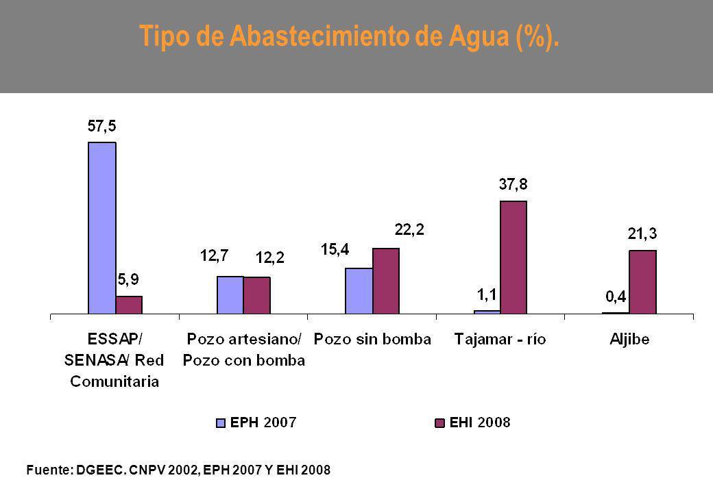 Tipo de Abastecimiento de Agua (%). Fuente: DGEEC. CNPV 2002, EPH 2007 Y EHI 2008