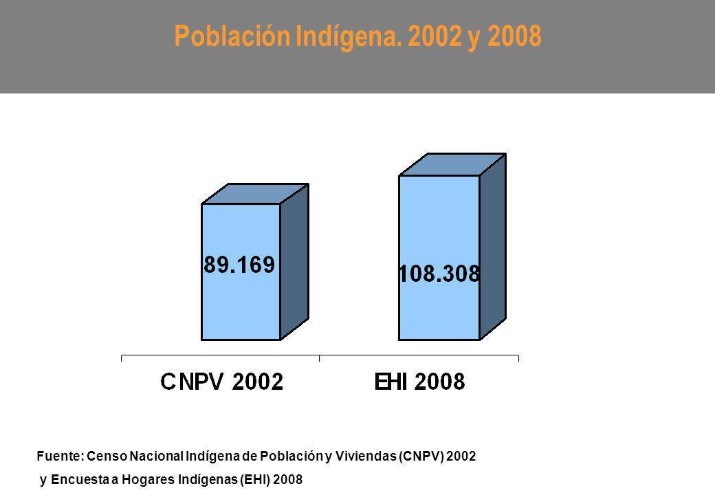 Población Indígena por Sexo. 50,8% 49,2% Fuente: DGEEC. EHI 2008