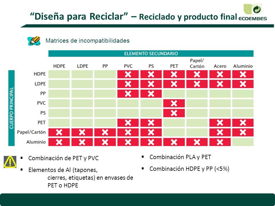 Combinación de PET y PVC Elementos de Al (tapones, cierres, etiquetas) en envases de PET o HDPE Combinación PLA y PET Combinación HDPE y PP (<5%) Diseña para Reciclar – Reciclado y producto final Matrices de incompatibilidades