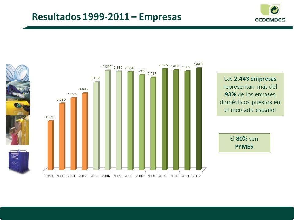 Resultados 1999-2011 – Empresas Las 2.443 empresas representan más del 93% de los envases domésticos puestos en el mercado español El 80% son PYMES