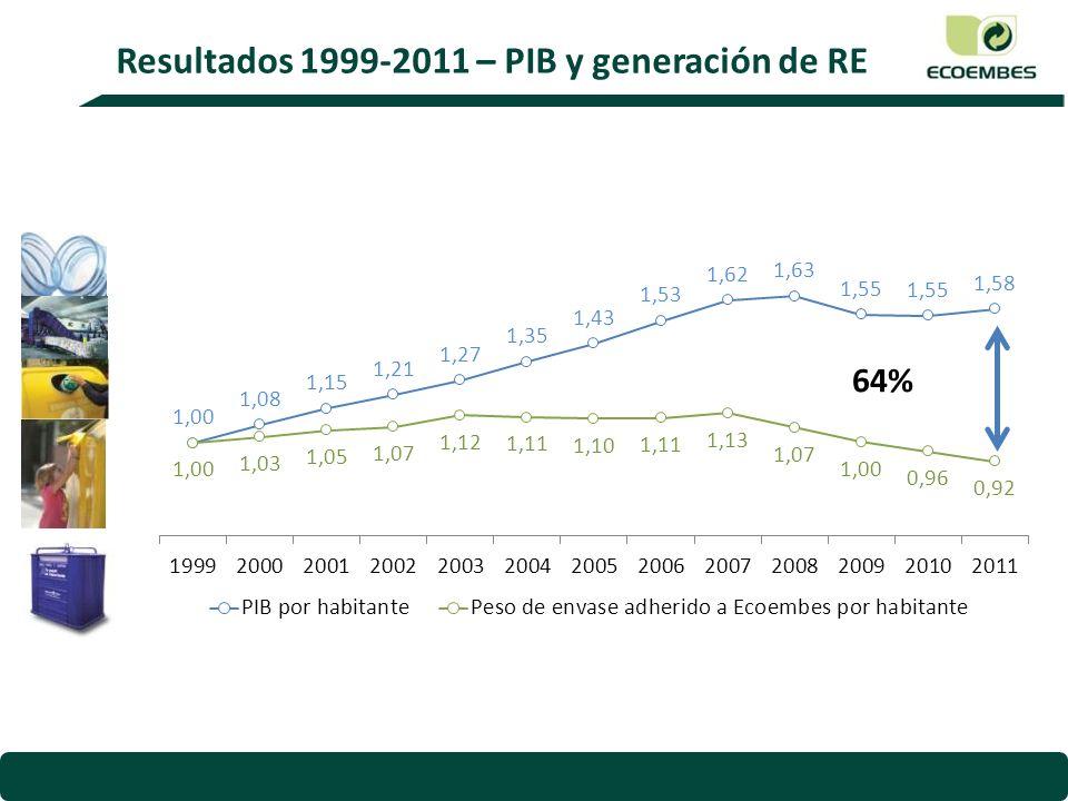 Resultados 1999-2011 - Medidas de prevención Más de 28.500 medidas de prevención implantadas 1999-2011 Más de 100.000 toneladas de materia prima sólo en los últimos 3 años