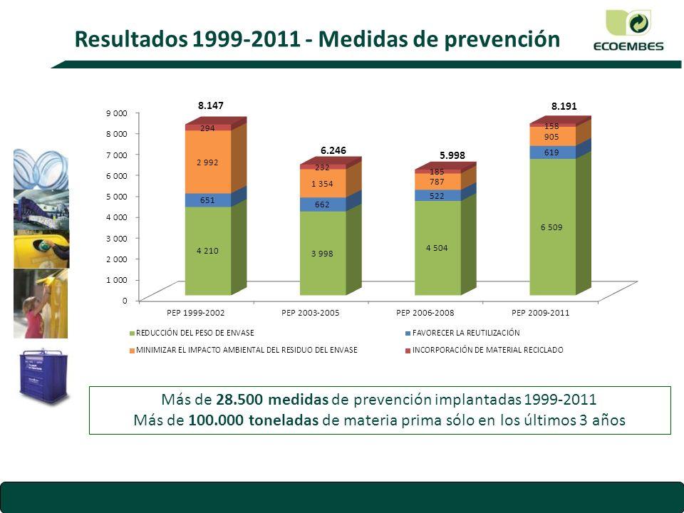 Resultados 1999-2011 – Evolución de pesos de envase Los envases han reducido su peso un 15% desde 1999