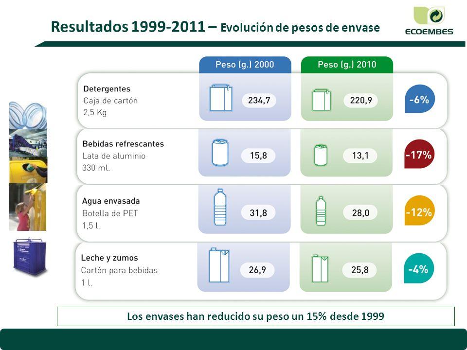 Reducción de un 1,5% del indicador que contempla el RD 782/98 1 V Plan de Prevención 2012-2014 - Objetivos I