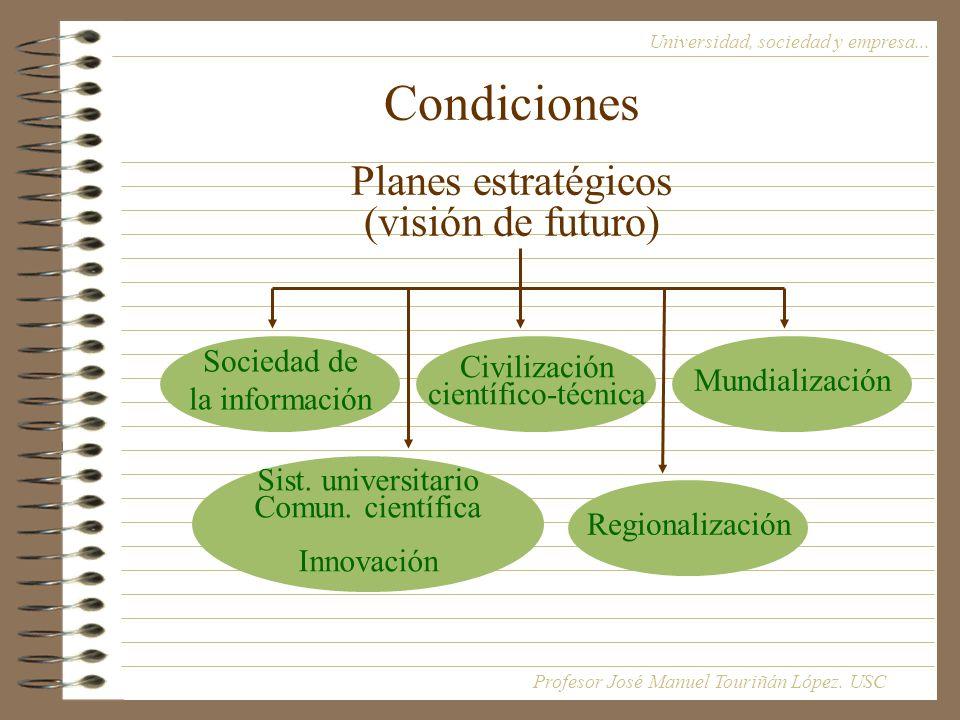 Condiciones Planes estratégicos (visión de futuro) Universidad, sociedad y empresa...