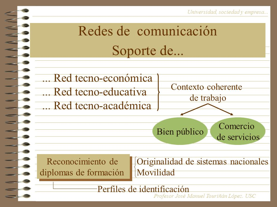 Redes de comunicación Soporte de...Universidad, sociedad y empresa......