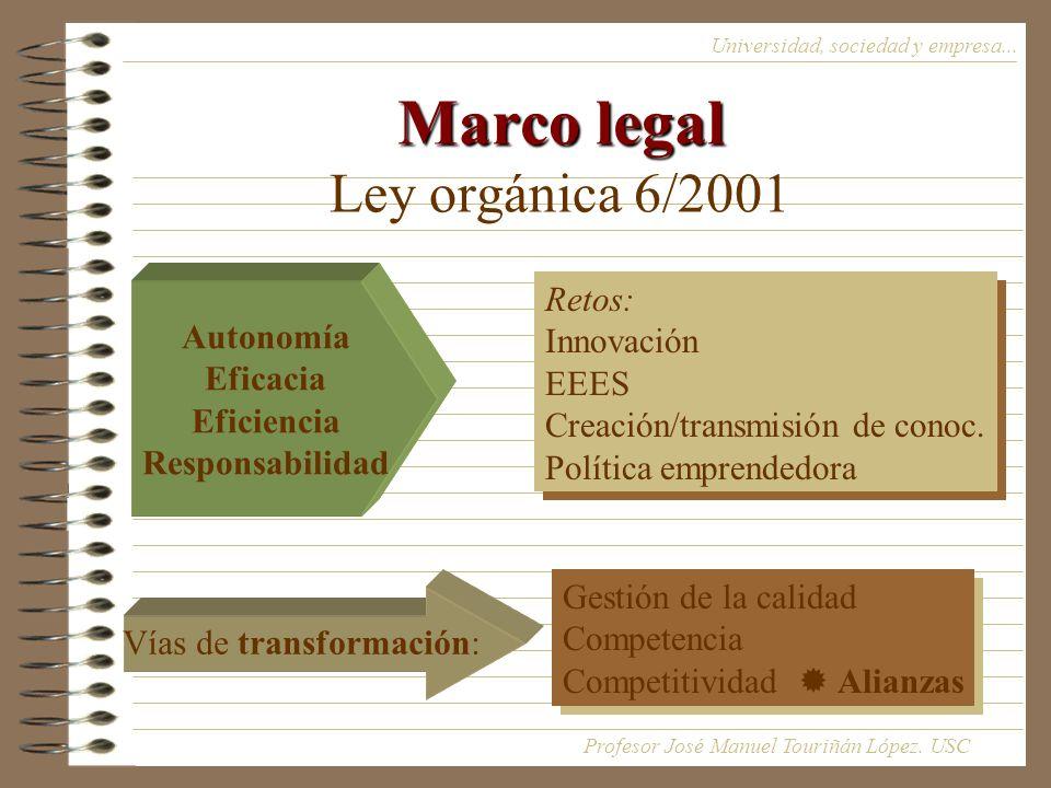 Marco legal Marco legal Ley orgánica 6/2001 Universidad, sociedad y empresa...