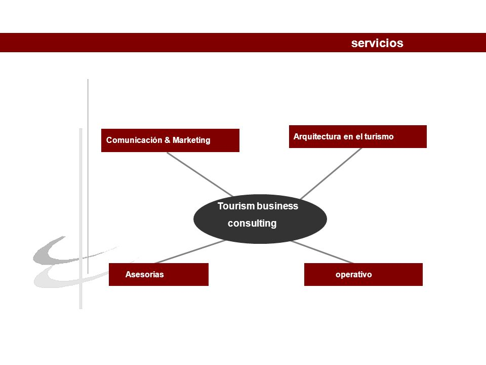 operativoComunicación & Marketing Asesorias Tourism business consulting servicios Arquitectura en el turismo