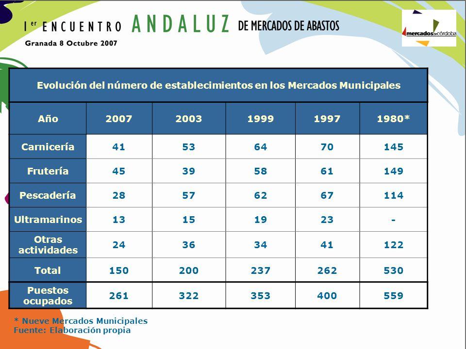 Evolución del número de establecimientos en los Mercados Municipales Año20072003199919971980* Carnicería41536470145 Frutería45395861149 Pescadería2857