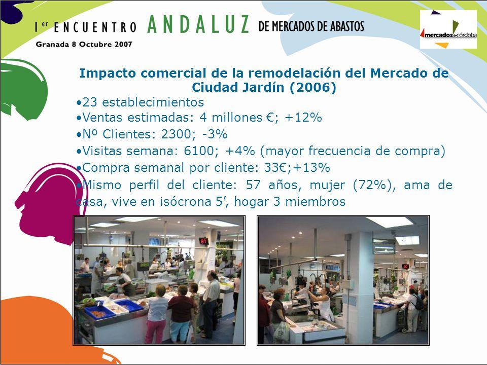 Impacto comercial de la remodelación del Mercado de Ciudad Jardín (2006) 23 establecimientos Ventas estimadas: 4 millones ; +12% Nº Clientes: 2300; -3