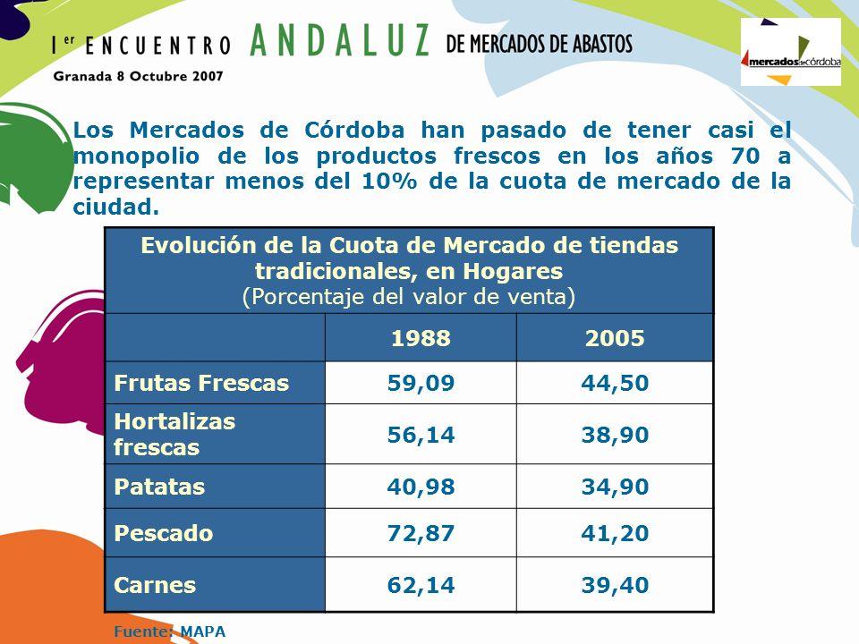 Evolución de la Cuota de Mercado de tiendas tradicionales, en Hogares (Porcentaje del valor de venta) 19882005 Frutas Frescas59,0944,50 Hortalizas fre