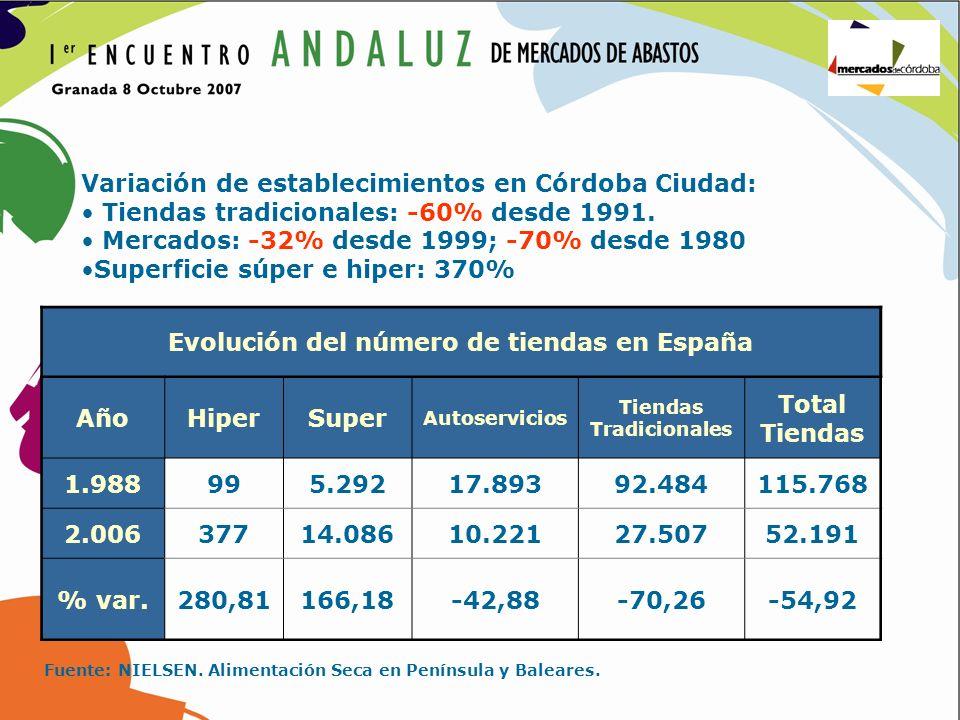 Evolución del número de tiendas en España AñoHiperSuper Autoservicios Tiendas Tradicionales Total Tiendas 1.988995.29217.89392.484115.768 2.00637714.0