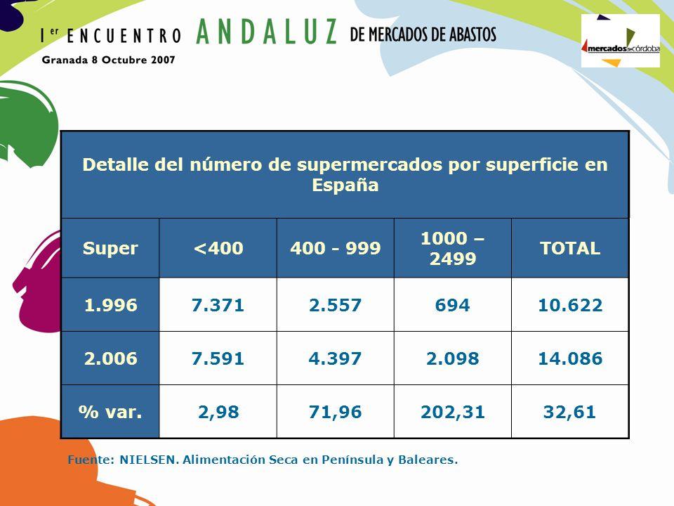 Detalle del número de supermercados por superficie en España Super<400400 - 999 1000 – 2499 TOTAL 1.9967.3712.55769410.622 2.0067.5914.3972.09814.086