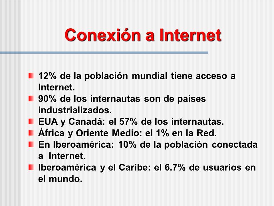 Conexión a Internet 12% de la población mundial tiene acceso a Internet.