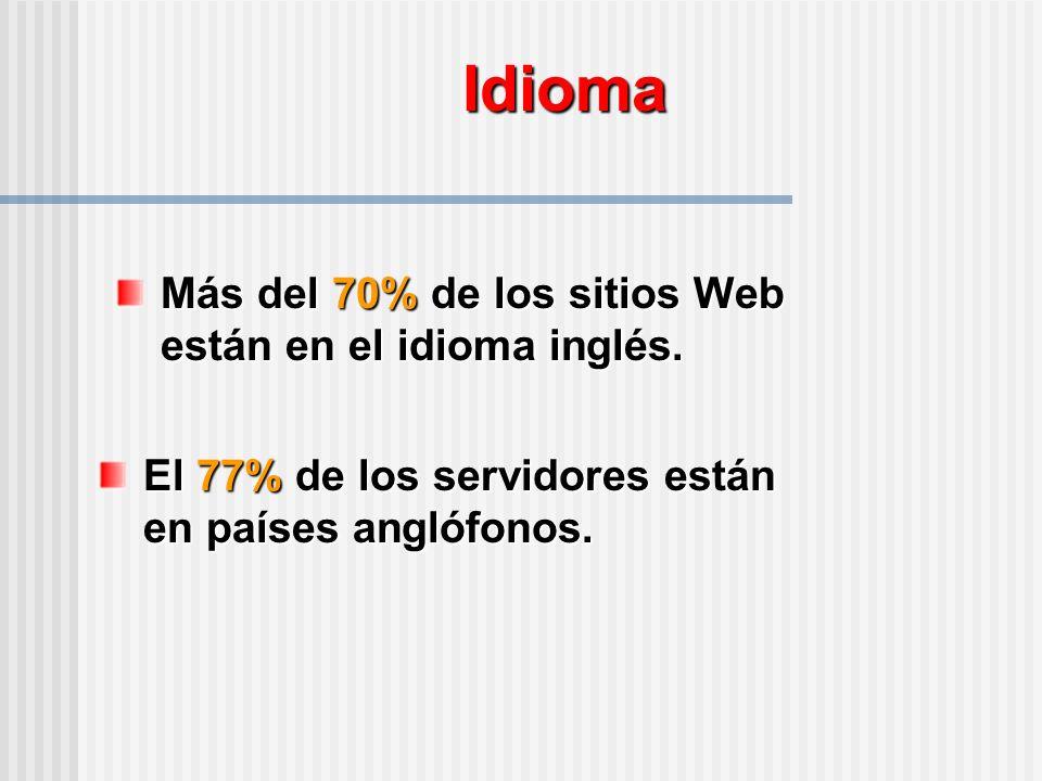 Idioma El 77% de los servidores están en países anglófonos.