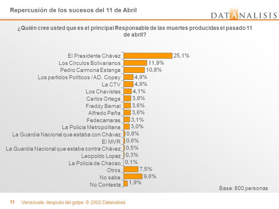 Venezuela: después del golpe © 2002 Datanalisis 11 ¿Quién cree usted que es el principal Responsable de las muertes producidas el pasado 11 de abril?