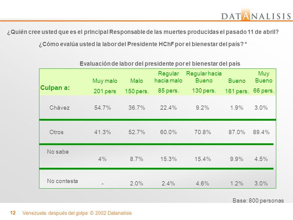 Venezuela: después del golpe © 2002 Datanalisis 12 Muy malo 201 pers Otros Chávez 60.0% 22.4% 52.7% 36.7% 41.3% 54.7% Malo 150 pers. Regular hacia mal