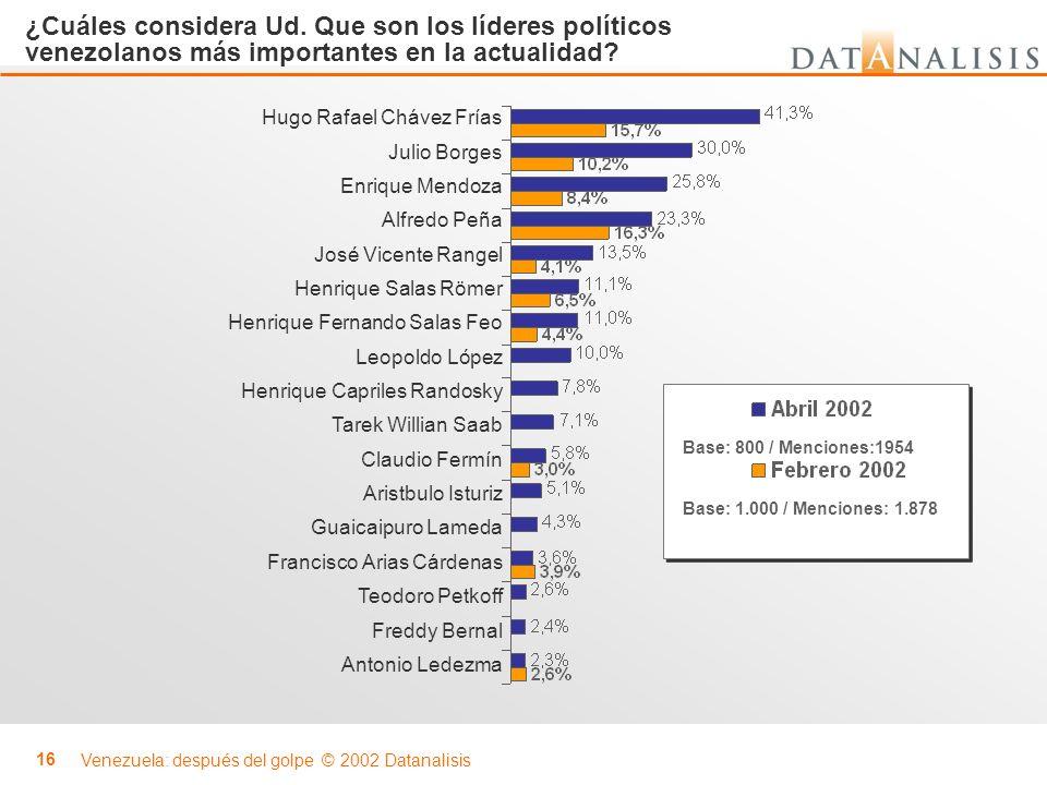 Venezuela: después del golpe © 2002 Datanalisis 16 Base: 800 / Menciones:1954 ¿Cuáles considera Ud. Que son los líderes políticos venezolanos más impo