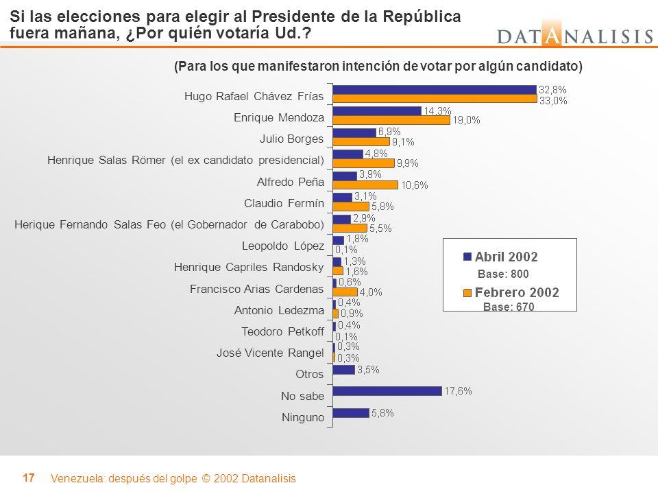 Venezuela: después del golpe © 2002 Datanalisis 17 Si las elecciones para elegir al Presidente de la República fuera mañana, ¿Por quién votaría Ud.? (