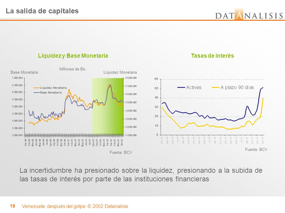 Venezuela: después del golpe © 2002 Datanalisis 19 La salida de capitales Base MonetariaLíquidez Monetaria Millones de Bs. Ene-00 Feb-00 Mar-00 Abr-00
