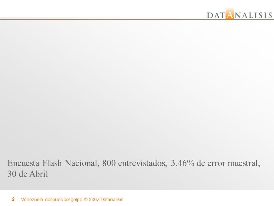 Venezuela: después del golpe © 2002 Datanalisis 2 Encuesta Flash Nacional, 800 entrevistados, 3,46% de error muestral, 30 de Abril