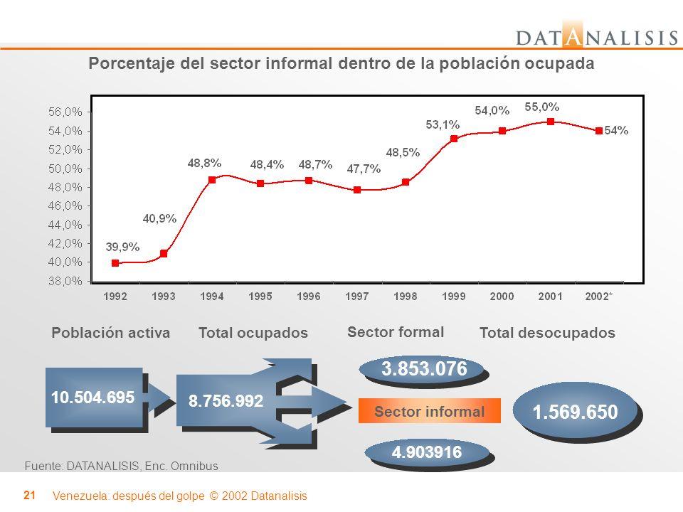 Venezuela: después del golpe © 2002 Datanalisis 21 Porcentaje del sector informal dentro de la población ocupada Fuente: DATANALISIS, Enc. Omnibus Tot