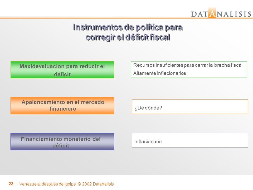 Venezuela: después del golpe © 2002 Datanalisis 23 Maxidevaluacion para reducir el déficit Recursos insuficientes para cerrar la brecha fiscal Altamen