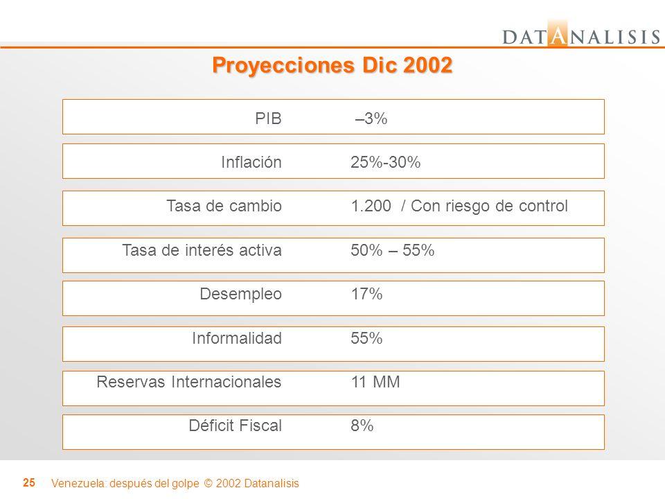 Venezuela: después del golpe © 2002 Datanalisis 25 Proyecciones Dic 2002 PIB Inflación Tasa de cambio Tasa de interés activa Desempleo Informalidad Re