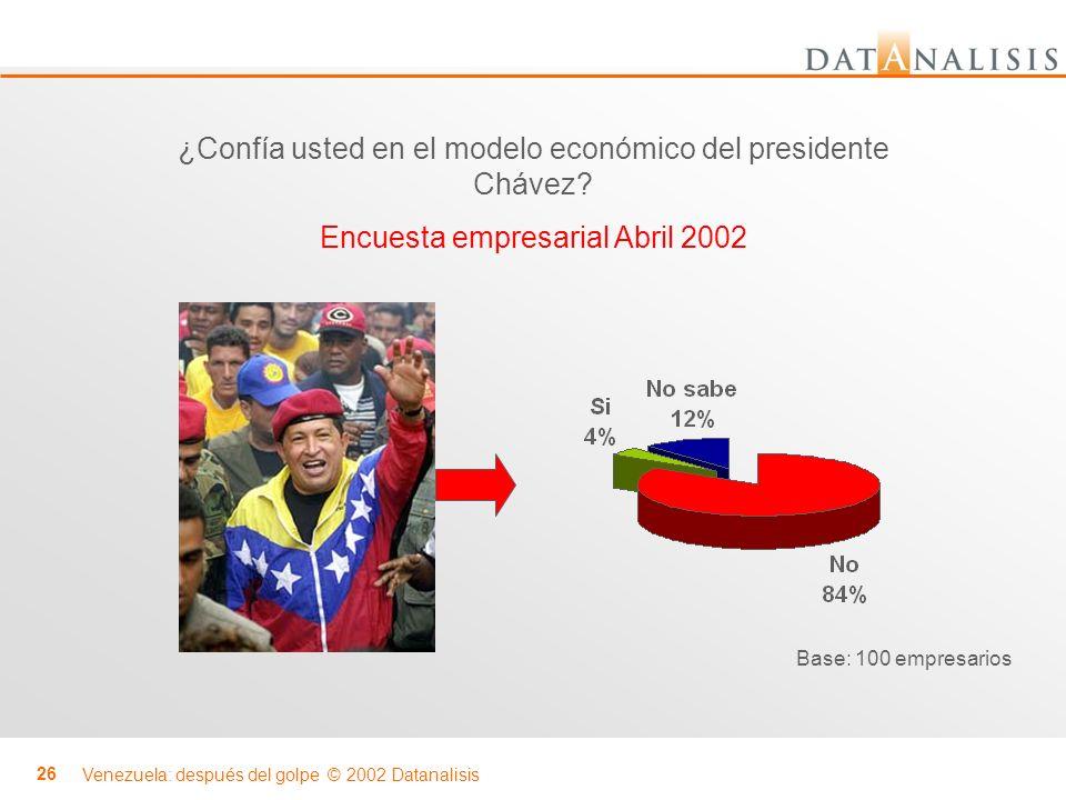 Venezuela: después del golpe © 2002 Datanalisis 26 ¿Confía usted en el modelo económico del presidente Chávez? Encuesta empresarial Abril 2002 Base: 1
