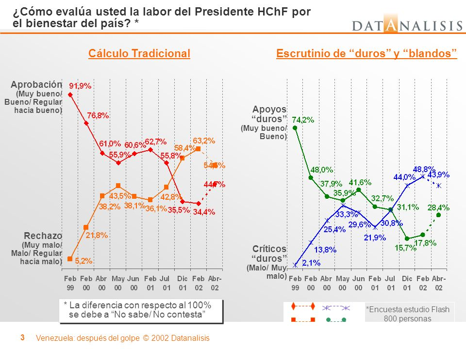 Venezuela: después del golpe © 2002 Datanalisis 3 Aprobación (Muy bueno/ Bueno/ Regular hacia bueno) Apoyos duros (Muy bueno/ Bueno) Rechazo (Muy malo