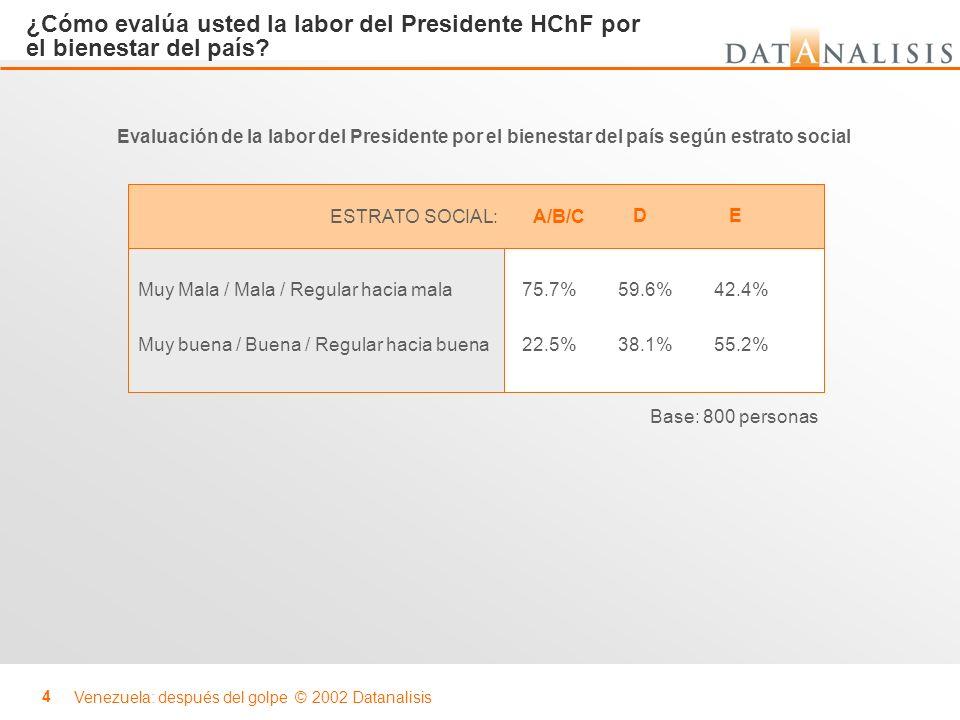 Venezuela: después del golpe © 2002 Datanalisis 4 ESTRATO SOCIAL: ¿Cómo evalúa usted la labor del Presidente HChF por el bienestar del país? Muy Mala