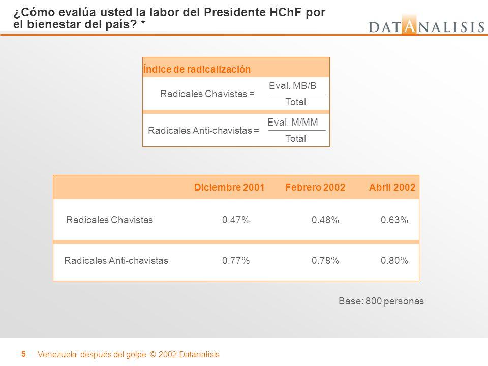 Venezuela: después del golpe © 2002 Datanalisis 26 ¿Confía usted en el modelo económico del presidente Chávez.