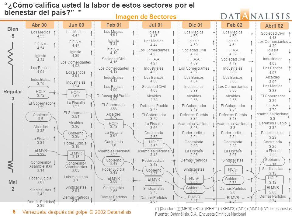 Venezuela: después del golpe © 2002 Datanalisis 7 ¿Cómo evalúa usted la labor de los siguientes sectores por el bienestar del país.