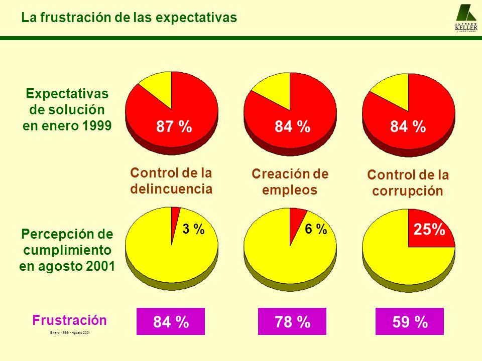 A L F R E D O KELLER y A S O C I A D O S La frustración de las expectativas Expectativas de solución en enero 1999 Percepción de cumplimiento en agost