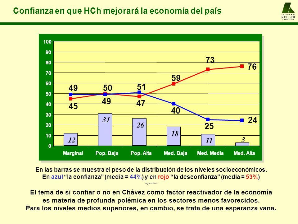 A L F R E D O KELLER y A S O C I A D O S Confianza en que HCh mejorará la economía del país 3 11 18 26 31 12 76 73 59 47 50 45 49 51 40 25 24 0 10 20