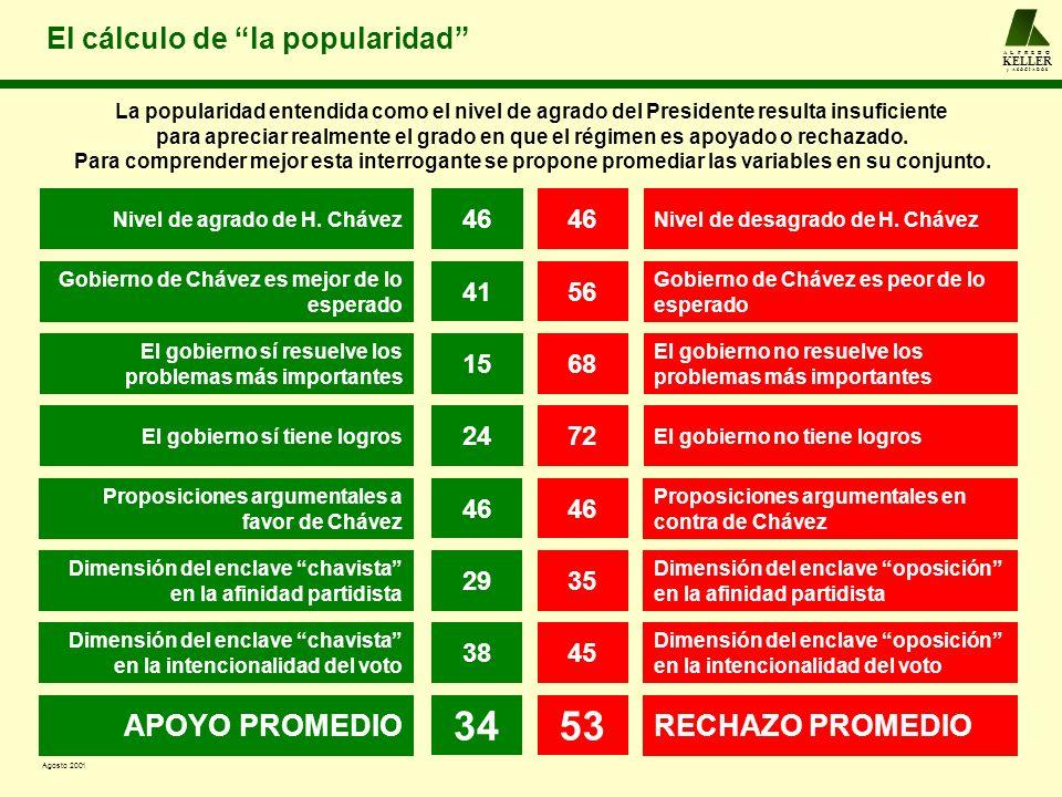 A L F R E D O KELLER y A S O C I A D O S El cálculo de la popularidad Nivel de agrado de H. ChávezNivel de desagrado de H. Chávez 46 Gobierno de Cháve