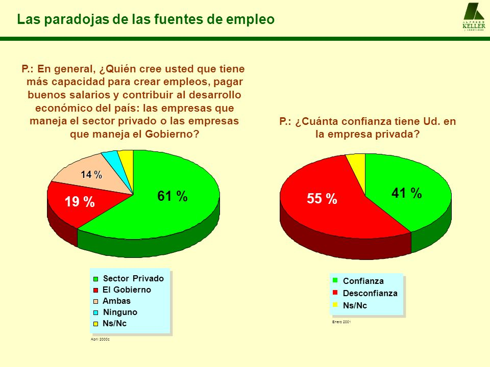 Las paradojas de las fuentes de empleo P.: En general, ¿Quién cree usted que tiene más capacidad para crear empleos, pagar buenos salarios y contribui