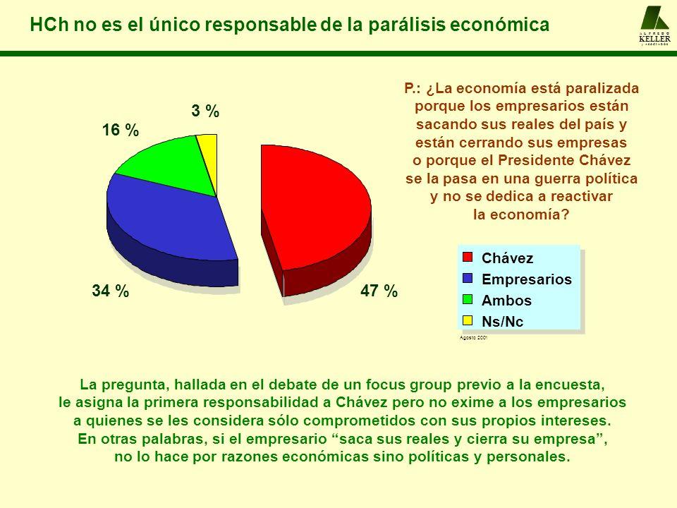 A L F R E D O KELLER y A S O C I A D O S HCh no es el único responsable de la parálisis económica La pregunta, hallada en el debate de un focus group
