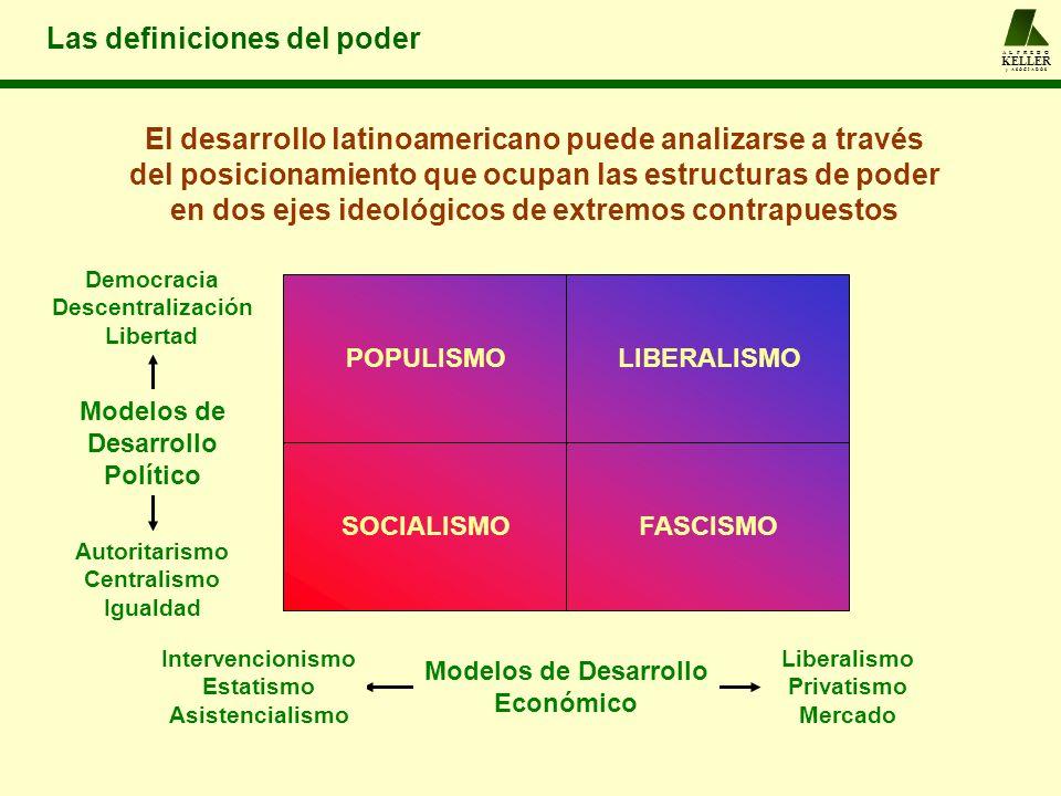 El desarrollo latinoamericano puede analizarse a través del posicionamiento que ocupan las estructuras de poder en dos ejes ideológicos de extremos co