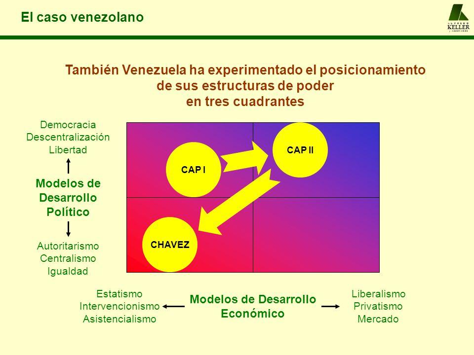 Estatismo Intervencionismo Asistencialismo Liberalismo Privatismo Mercado Democracia Descentralización Libertad Autoritarismo Centralismo Igualdad Mod