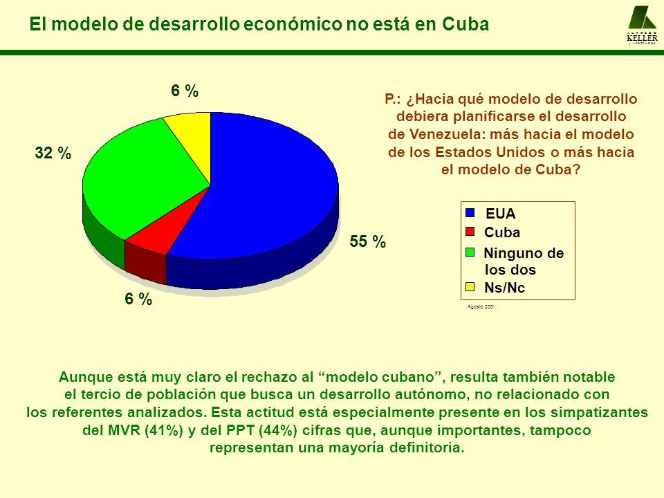 A L F R E D O KELLER y A S O C I A D O S El modelo de desarrollo económico no está en Cuba Aunque está muy claro el rechazo al modelo cubano, resulta