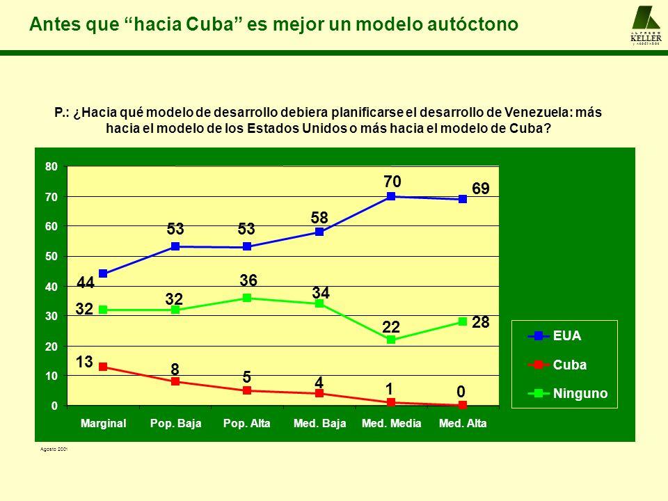 A L F R E D O KELLER y A S O C I A D O S Antes que hacia Cuba es mejor un modelo autóctono 28 69 70 58 53 44 0 1 4 5 8 13 22 34 36 32 0 10 20 30 40 50