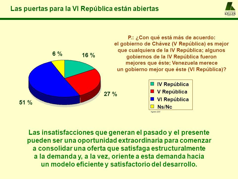 A L F R E D O KELLER y A S O C I A D O S Las puertas para la VI República están abiertas P.: ¿Con qué está más de acuerdo: el gobierno de Chávez (V Re