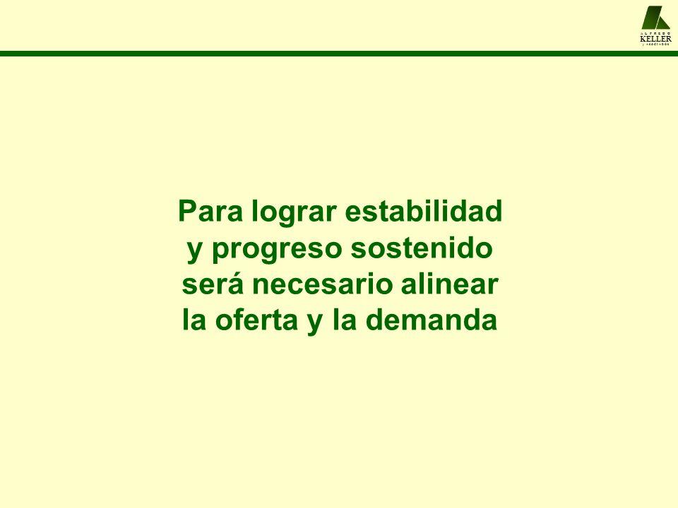 A L F R E D O KELLER y A S O C I A D O S Para lograr estabilidad y progreso sostenido será necesario alinear la oferta y la demanda