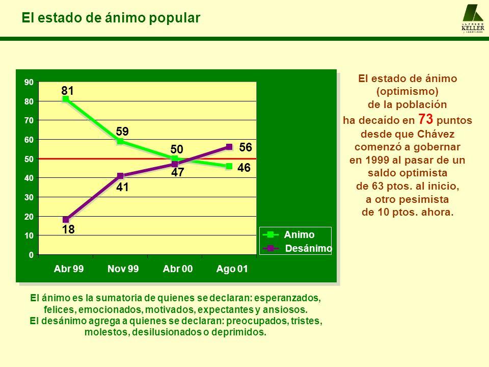 A L F R E D O KELLER y A S O C I A D O S El estado de ánimo popular 46 56 50 59 81 47 41 18 0 10 20 30 40 50 60 70 80 90 Abr 99Nov 99Abr 00Ago 01 Animo Desánimo El estado de ánimo (optimismo) de la población ha decaído en 73 puntos desde que Chávez comenzó a gobernar en 1999 al pasar de un saldo optimista de 63 ptos.