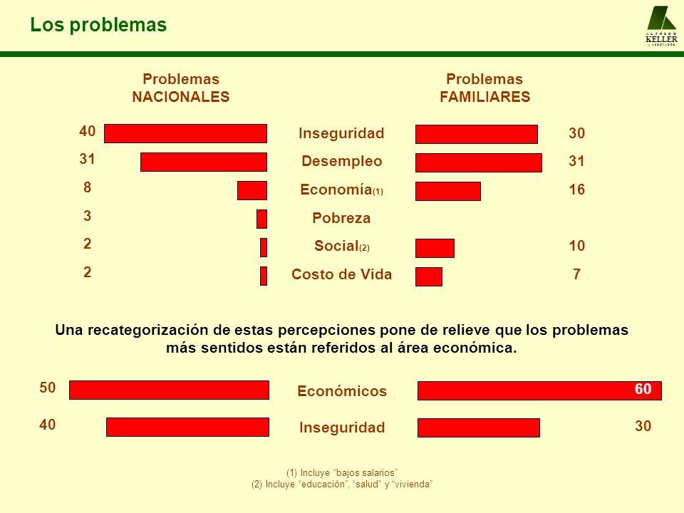 El venezolano ante la pobreza A L F R E D O KELLER y A S O C I A D O S El 64 % de la población se considera a sí misma en situación de pobreza.