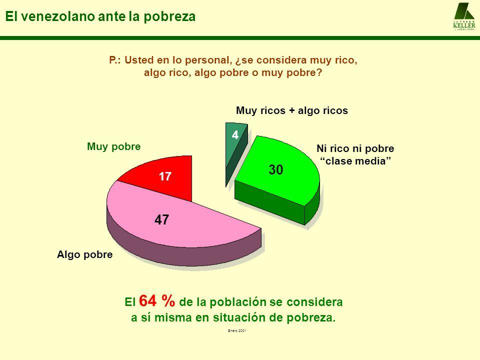 El venezolano ante la pobreza A L F R E D O KELLER y A S O C I A D O S El 64 % de la población se considera a sí misma en situación de pobreza. 30 47